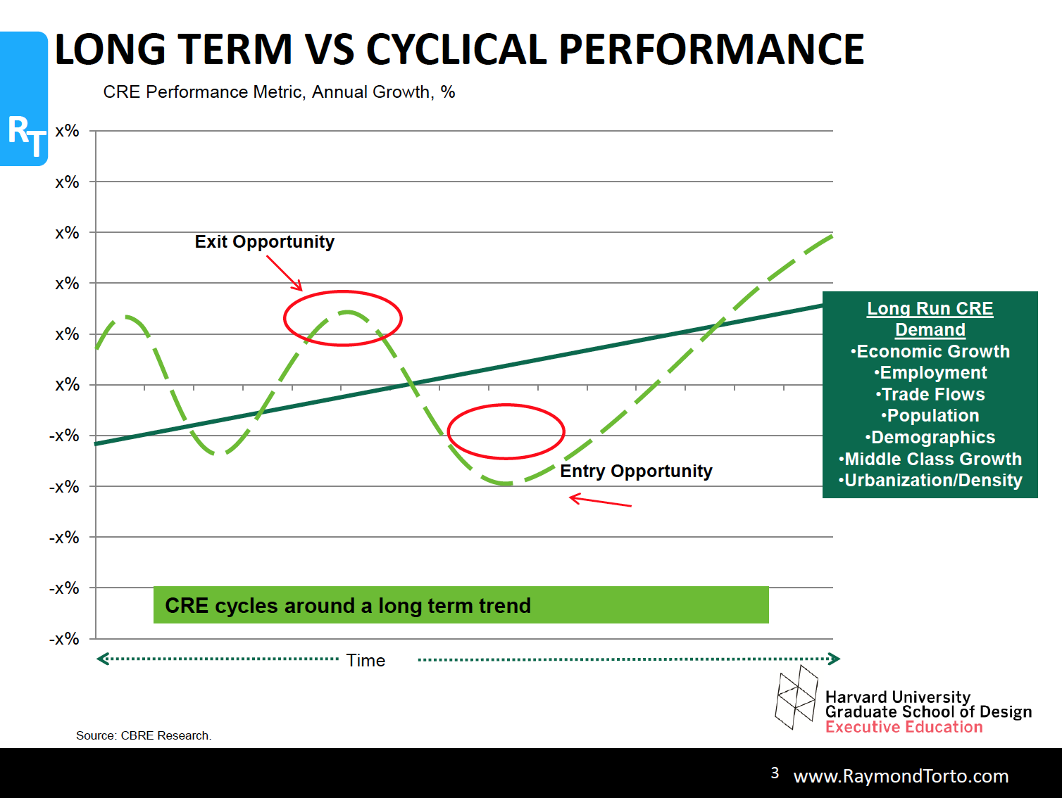 13 things len shannon learned at harvard shannon waltchack cre is cyclical and it undulates around a long term trend there is a time to buy and a time to sell it is crucial to know where you are in the cycle ccuart Images